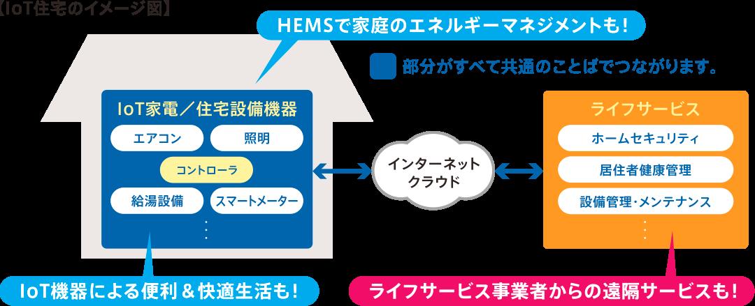 ECHONETLiteは、公知の標準インターフェース(共通のことば)として推奨されている規格です。