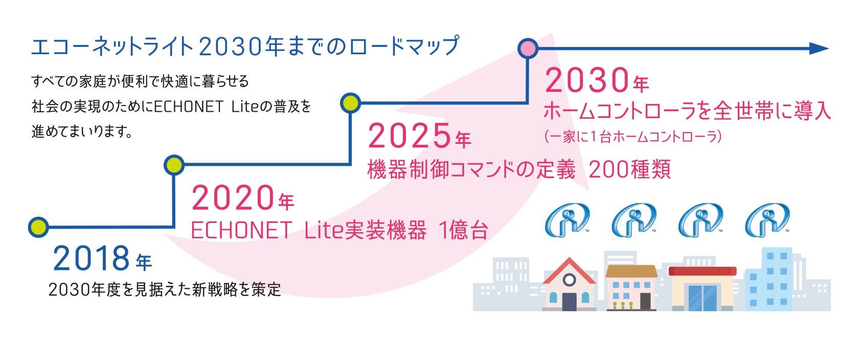 エコネットライト2030年までのロードマップ