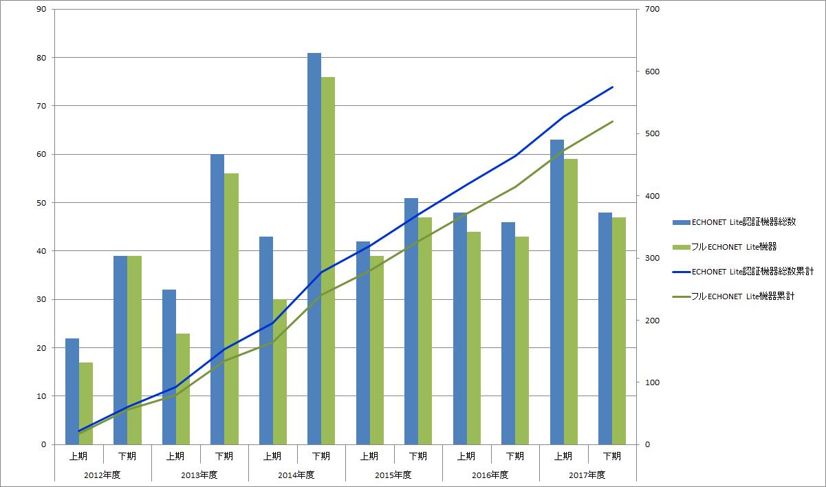 ECHONET Lite規格適合性認証の取得状況:ECHONET Lite機器総数およびフルECHONET Lite機器