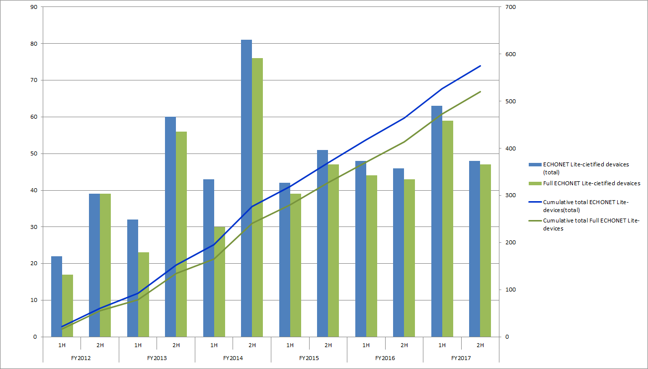 Number Of Certifications Acquired Echonet