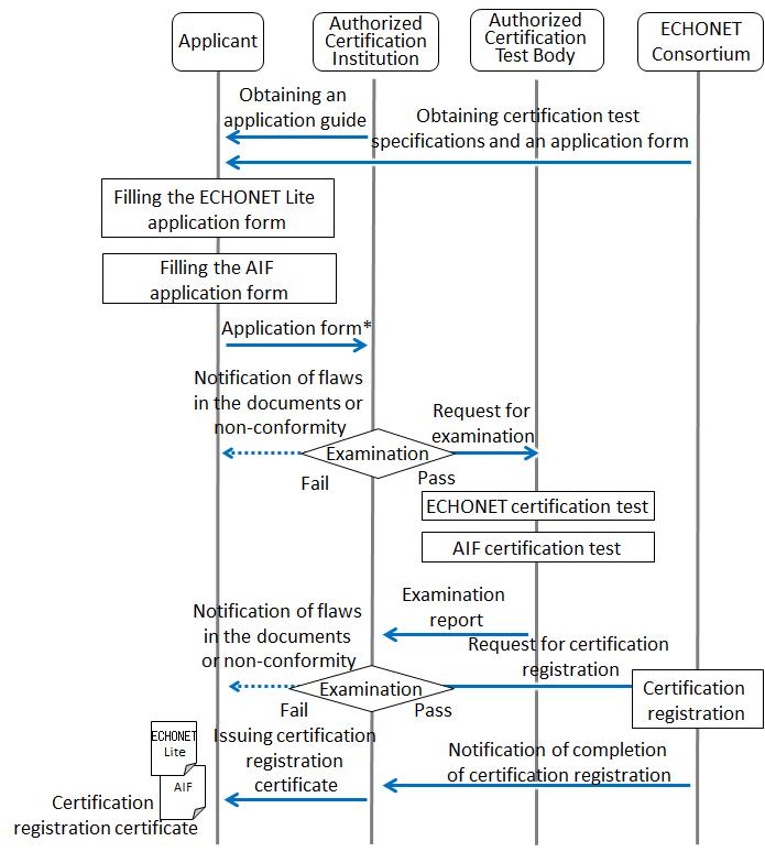 Certification Guide Procedure Up To Registration Test Composition