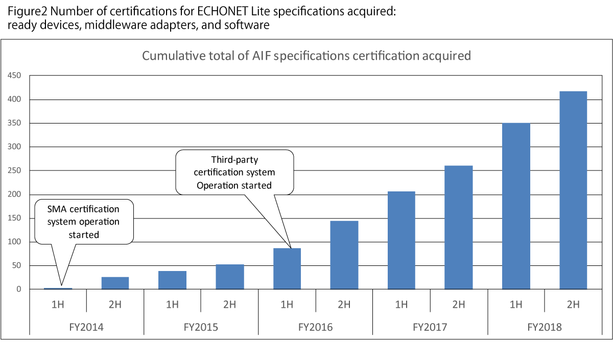Figure2 Number of certifications for ECHONET Lite specifications acquired:ready devices, middleware adapters, and software