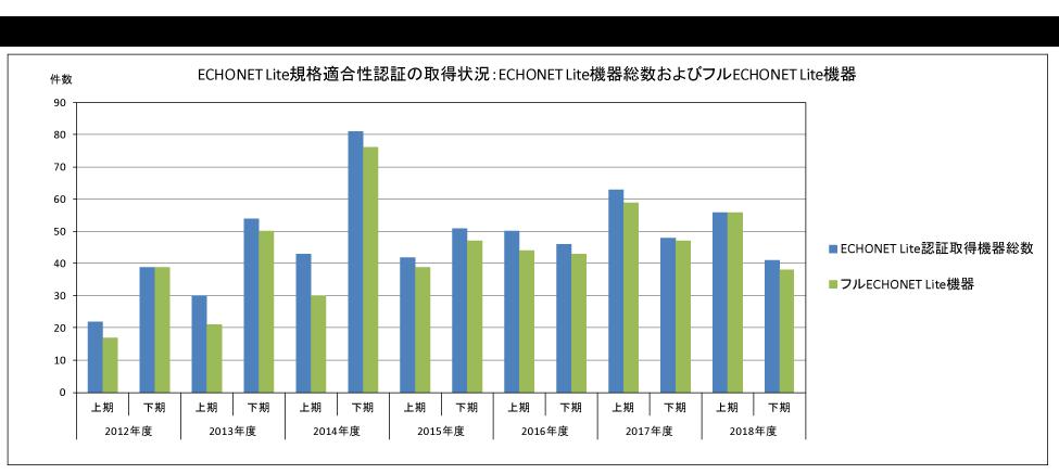 図-1:ECHONET Lite規格適合性認証取得件数の総数およびフルECHONET Lite機器の件数の推移