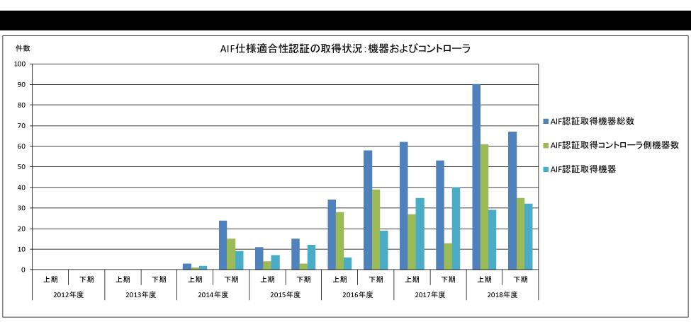 図-3: ECHONET Lite AIF仕様の認証取得機器の件数の推移
