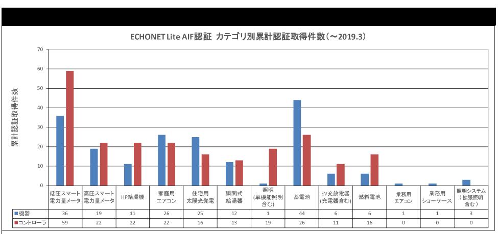 図4 ECHONET Lite AIF認証 カテゴリ別累計認証取得件数(~2019.3)