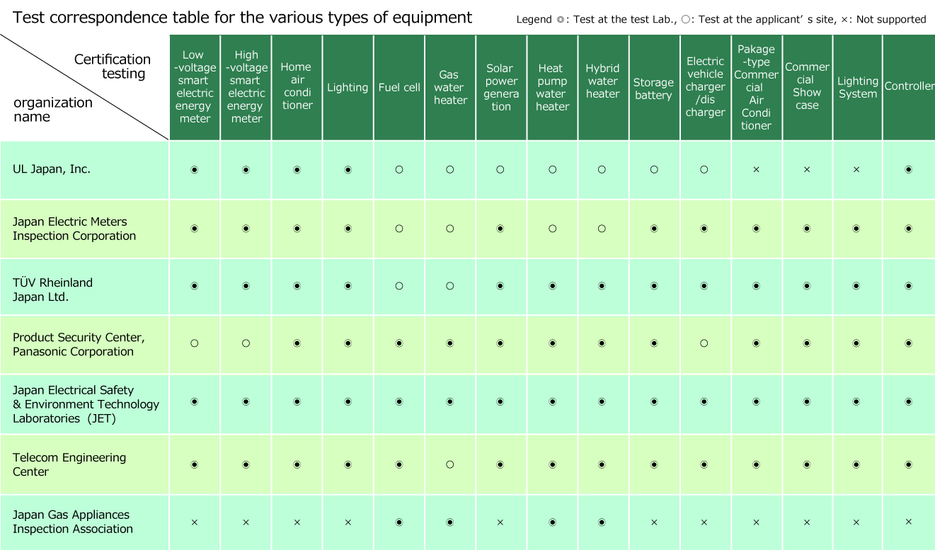 Test correspondence table for the various types of equipment